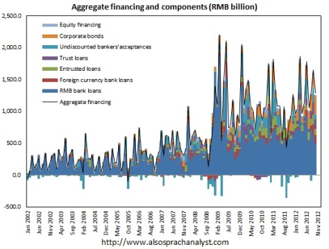 China-aggregate-financing_loans-nov-2012